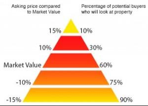 Intelligent Pricing